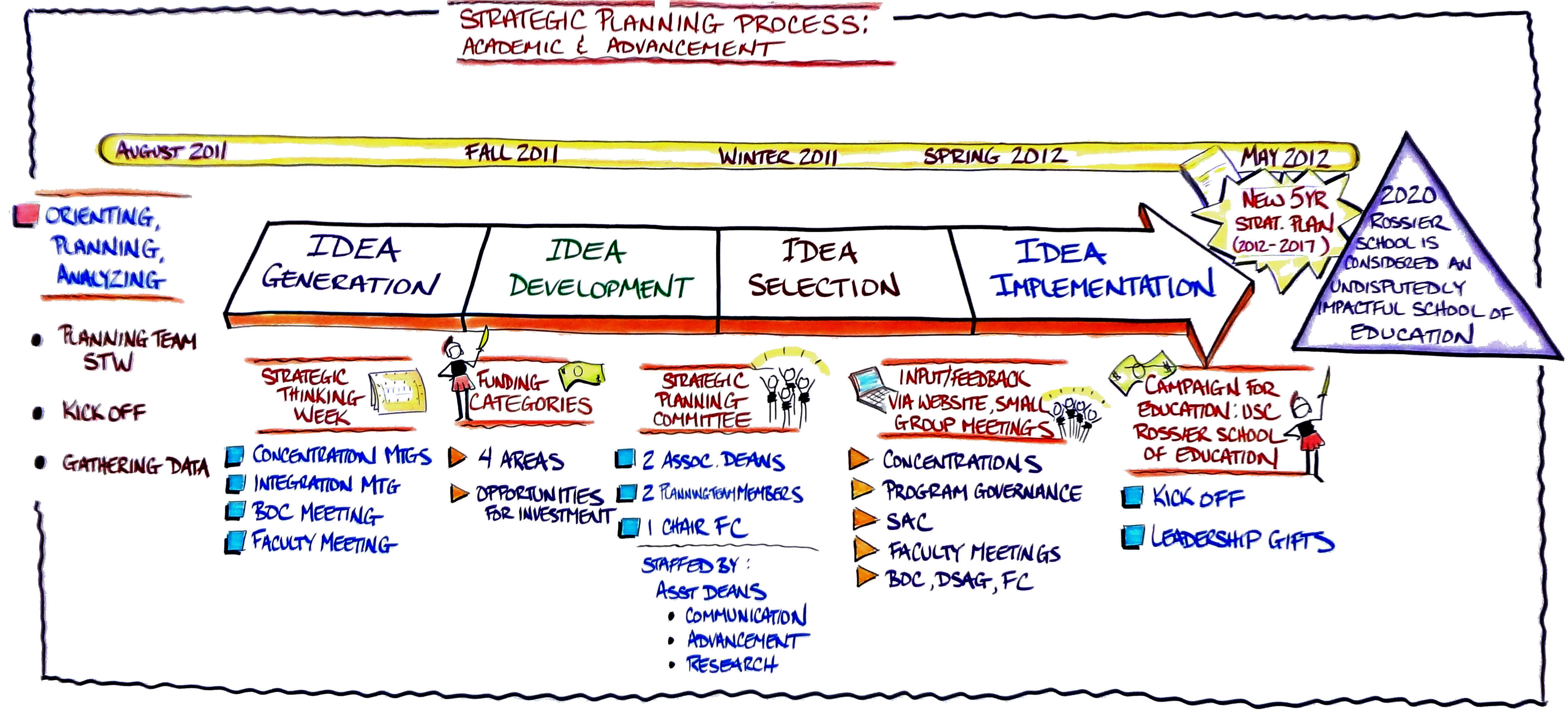 Wallchart_Strategic-Planning-Process_Poor